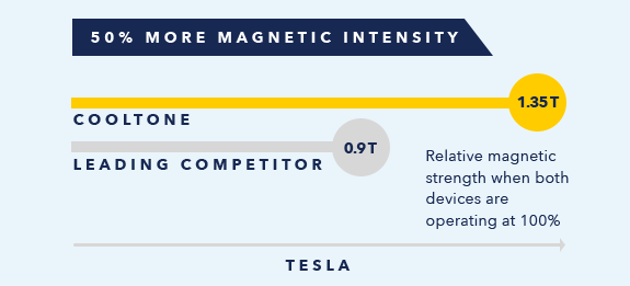 Cooltone Tesla Intensity