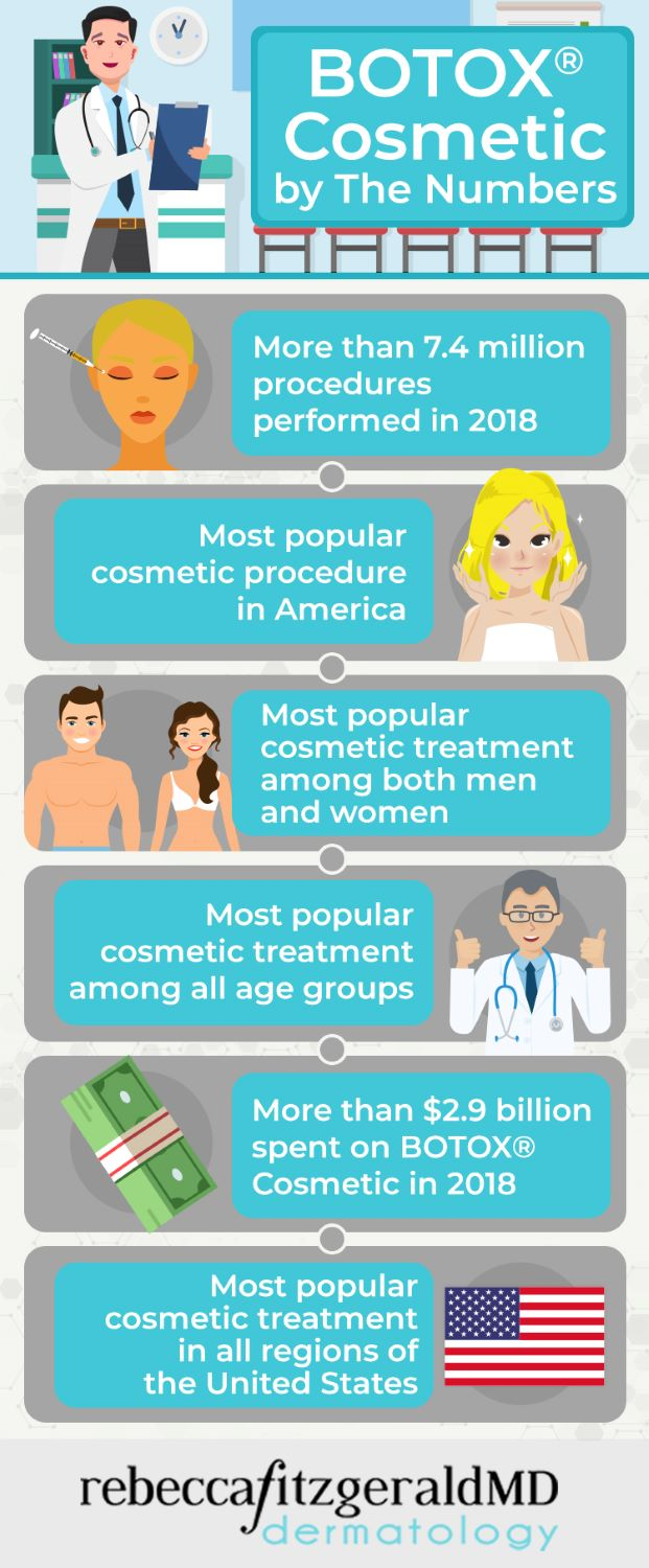 BOTOX by the numbers